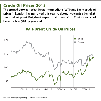 Crude oil prices 2013