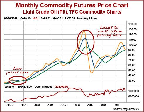 Tradings Chart