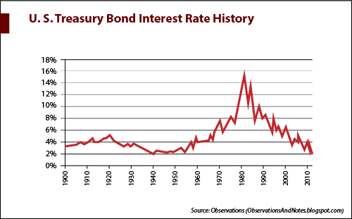 The U.S. Treasury Bond Interest Rate History