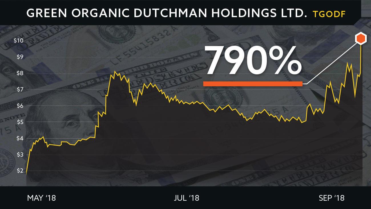 Green Organic Chart