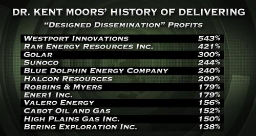 Dr. Kent Moors' Track Record