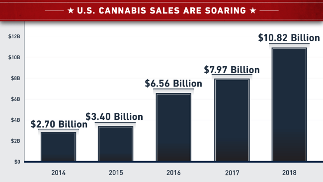 NICI chart US Cannabis sales are soaring
