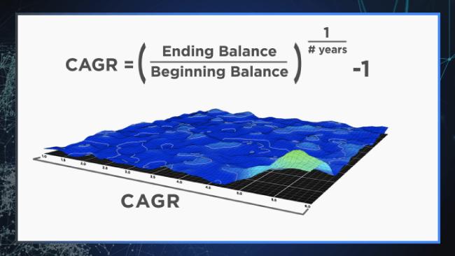 CAGR Equation