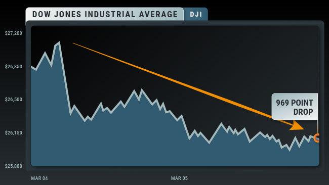 DOW chart C_73