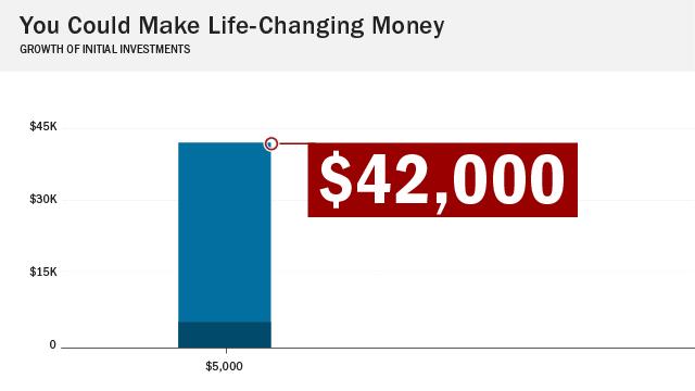 C_18 – just $42,000 sample