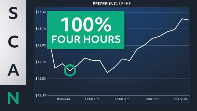 Pfizer line chart
