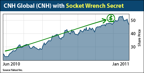 CNH Global NV