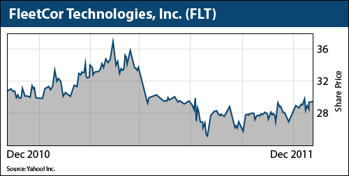FleetCor Technologies, Inc.