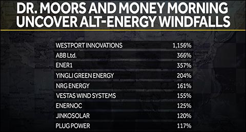Alternative Energy Windfalls