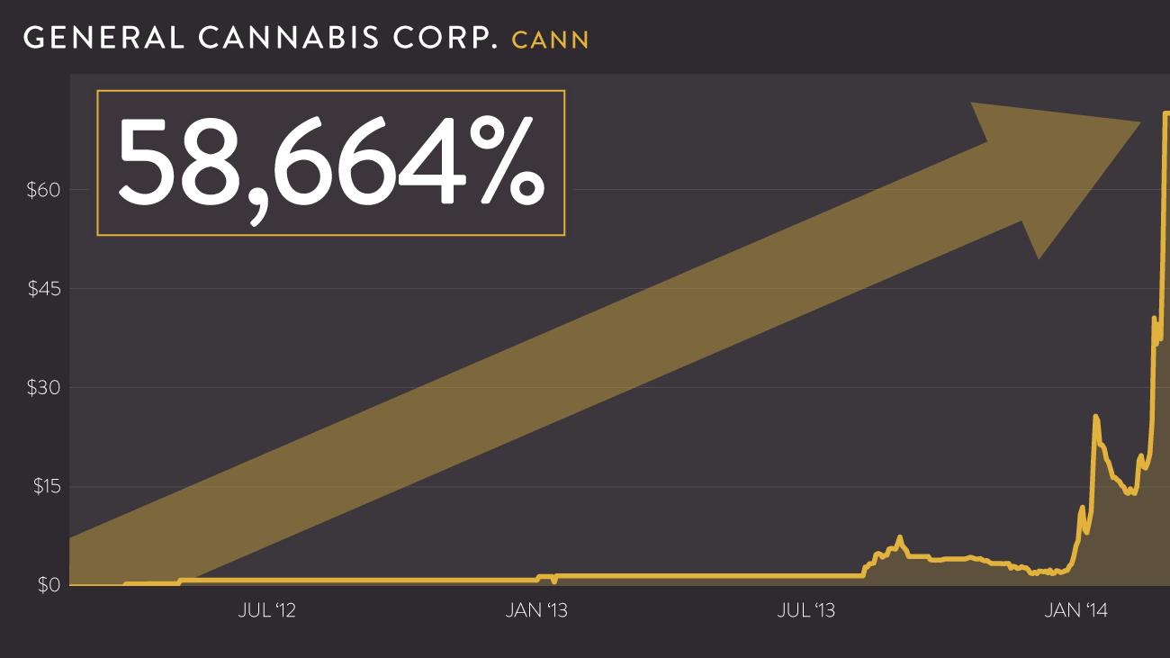 General Cannabis