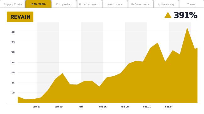 revain line chart
