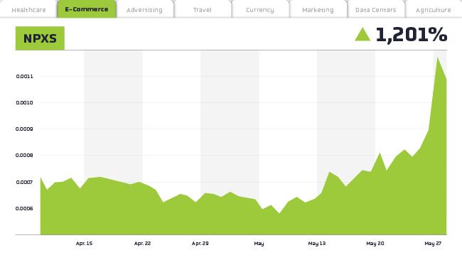 npxs line chart