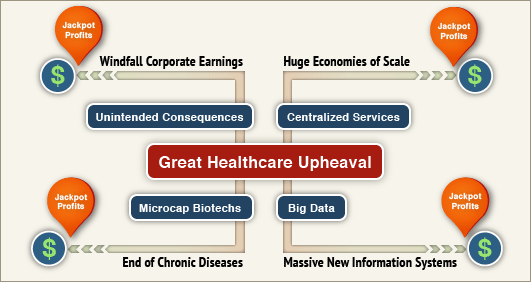 Great Healthcare Upheaval Map