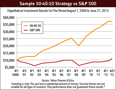 50-40-10 Strategy vs. S&P 500