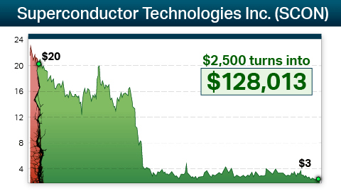 Superconductor Technologies Inc. Competitors
