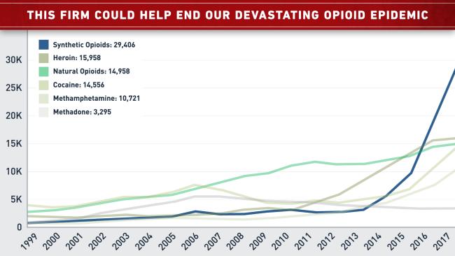 C_43 Drugs Involved in Overdose chart