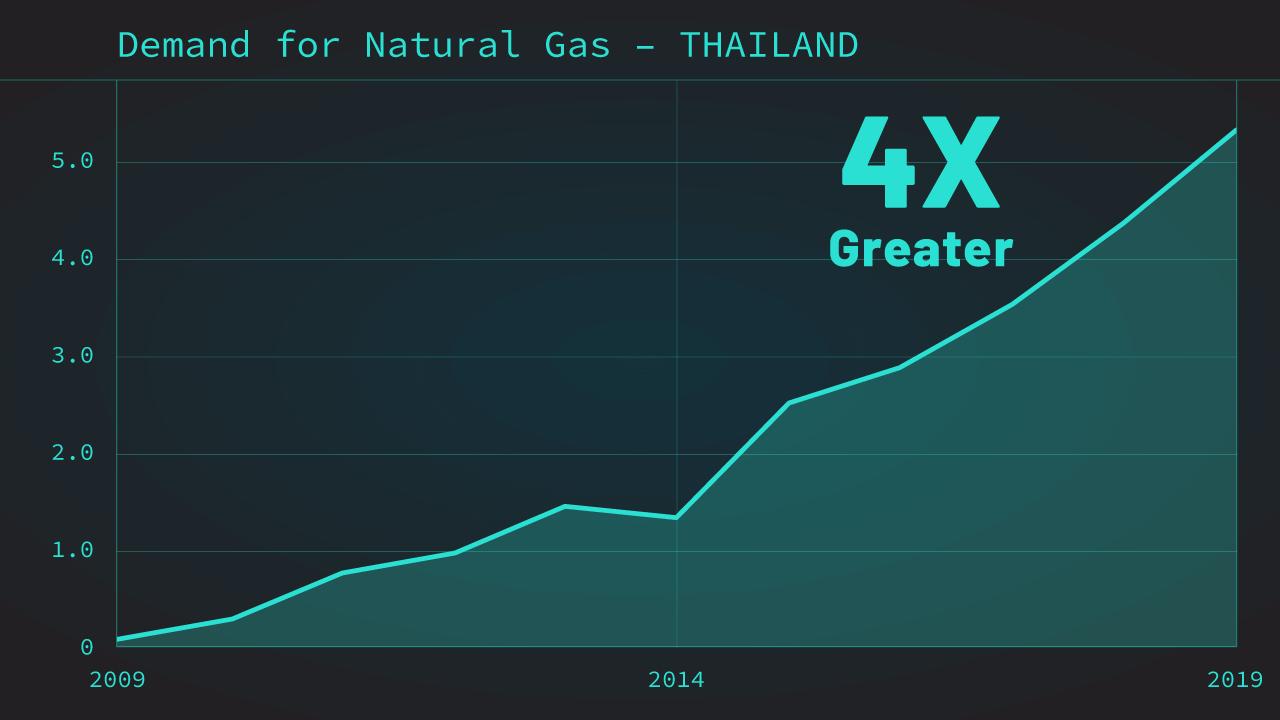 Thailand's Chart
