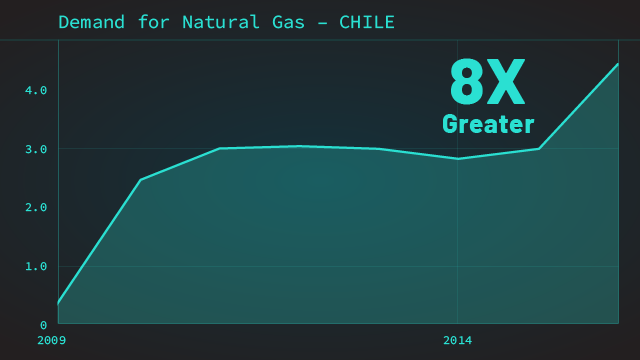 Chile's Chart