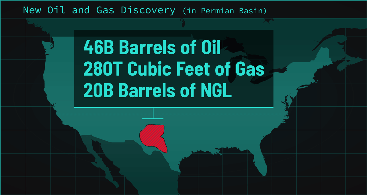 New Oil and Gas Discovery