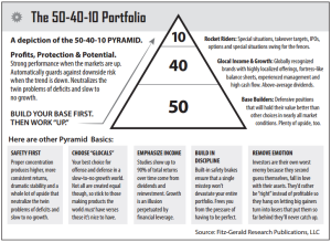 Chart showing the 50-40-10 portfolio rule.